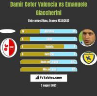 Damir Ceter Valencia vs Emanuele Giaccherini h2h player stats