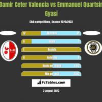 Damir Ceter Valencia vs Emmanuel Quartsin Gyasi h2h player stats
