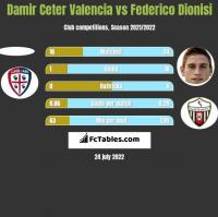 Damir Ceter Valencia vs Federico Dionisi h2h player stats