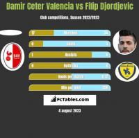 Damir Ceter Valencia vs Filip Djordjevic h2h player stats