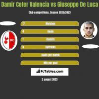 Damir Ceter Valencia vs Giuseppe De Luca h2h player stats