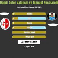 Damir Ceter Valencia vs Manuel Pucciarelli h2h player stats
