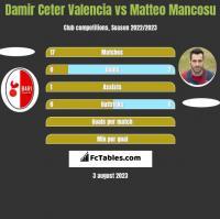 Damir Ceter Valencia vs Matteo Mancosu h2h player stats