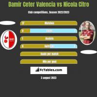 Damir Ceter Valencia vs Nicola Citro h2h player stats