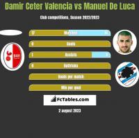 Damir Ceter Valencia vs Manuel De Luca h2h player stats