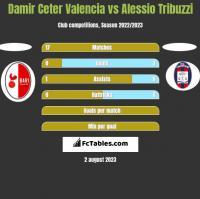 Damir Ceter Valencia vs Alessio Tribuzzi h2h player stats