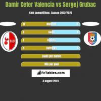 Damir Ceter Valencia vs Sergej Grubac h2h player stats