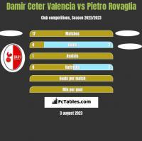 Damir Ceter Valencia vs Pietro Rovaglia h2h player stats