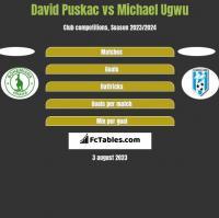 David Puskac vs Michael Ugwu h2h player stats