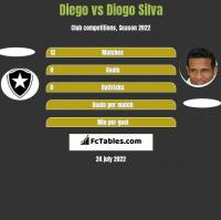Diego vs Diogo Silva h2h player stats