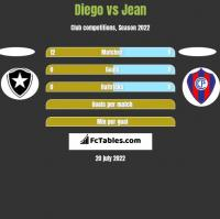 Diego vs Jean h2h player stats