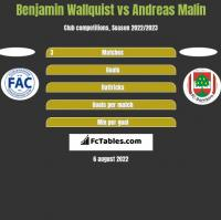 Benjamin Wallquist vs Andreas Malin h2h player stats