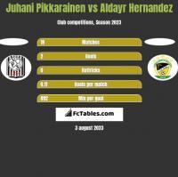 Juhani Pikkarainen vs Aldayr Hernandez h2h player stats