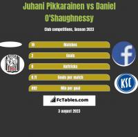 Juhani Pikkarainen vs Daniel O'Shaughnessy h2h player stats