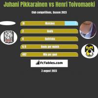Juhani Pikkarainen vs Henri Toivomaeki h2h player stats