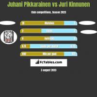 Juhani Pikkarainen vs Juri Kinnunen h2h player stats