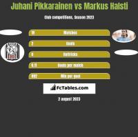 Juhani Pikkarainen vs Markus Halsti h2h player stats
