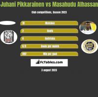 Juhani Pikkarainen vs Masahudu Alhassan h2h player stats