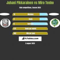 Juhani Pikkarainen vs Miro Tenho h2h player stats