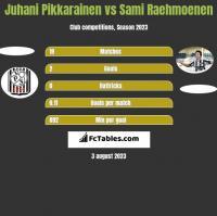 Juhani Pikkarainen vs Sami Raehmoenen h2h player stats