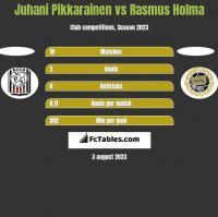 Juhani Pikkarainen vs Rasmus Holma h2h player stats