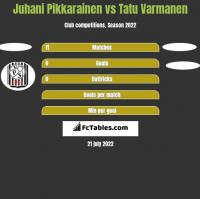 Juhani Pikkarainen vs Tatu Varmanen h2h player stats
