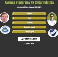Rasmus Vinderslev vs Sakari Mattila h2h player stats