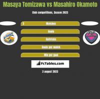Masaya Tomizawa vs Masahiro Okamoto h2h player stats