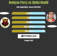 Nebiyou Perry vs Abdul Khalili h2h player stats