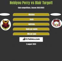 Nebiyou Perry vs Blair Turgott h2h player stats