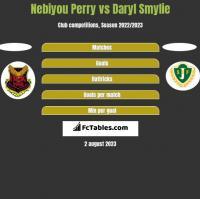 Nebiyou Perry vs Daryl Smylie h2h player stats