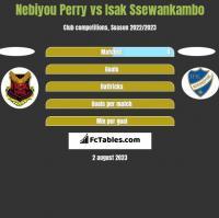 Nebiyou Perry vs Isak Ssewankambo h2h player stats
