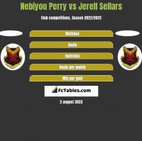Nebiyou Perry vs Jerell Sellars h2h player stats