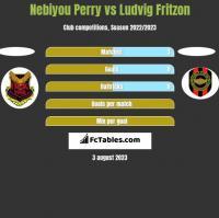 Nebiyou Perry vs Ludvig Fritzon h2h player stats
