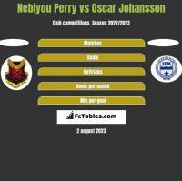 Nebiyou Perry vs Oscar Johansson h2h player stats