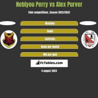 Nebiyou Perry vs Alex Purver h2h player stats