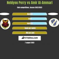 Nebiyou Perry vs Amir Al-Ammari h2h player stats