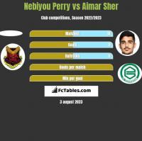 Nebiyou Perry vs Aimar Sher h2h player stats