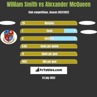 William Smith vs Alexander McQueen h2h player stats