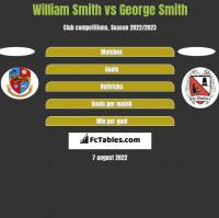 William Smith vs George Smith h2h player stats