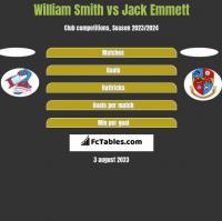 William Smith vs Jack Emmett h2h player stats