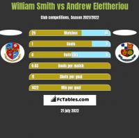 William Smith vs Andrew Eleftheriou h2h player stats