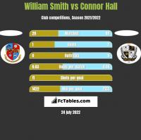 William Smith vs Connor Hall h2h player stats