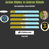 Jordan Shipley vs Andrew Shinnie h2h player stats