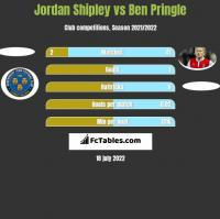 Jordan Shipley vs Ben Pringle h2h player stats