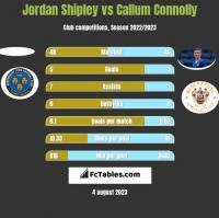 Jordan Shipley vs Callum Connolly h2h player stats