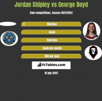 Jordan Shipley vs George Boyd h2h player stats