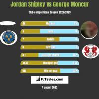 Jordan Shipley vs George Moncur h2h player stats