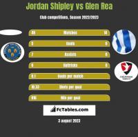 Jordan Shipley vs Glen Rea h2h player stats