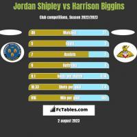 Jordan Shipley vs Harrison Biggins h2h player stats